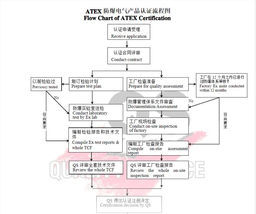 ATEX认证流程图