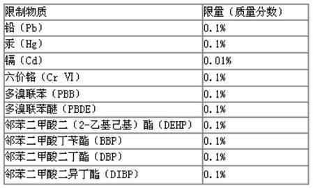 限制物质分类图