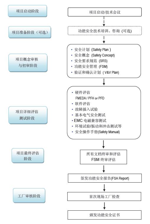 SIL认证流程图