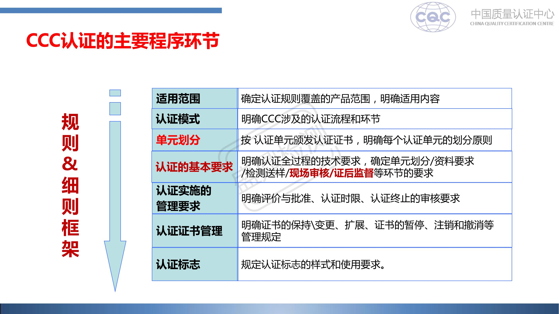 CCC认证的主要程序环节