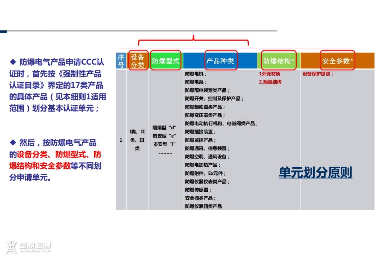 CCC认证产品单元划分原则