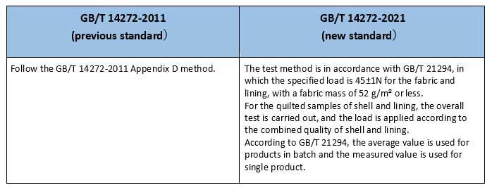 GB/T 14272-2011和GB/T 14272-2021的要求
