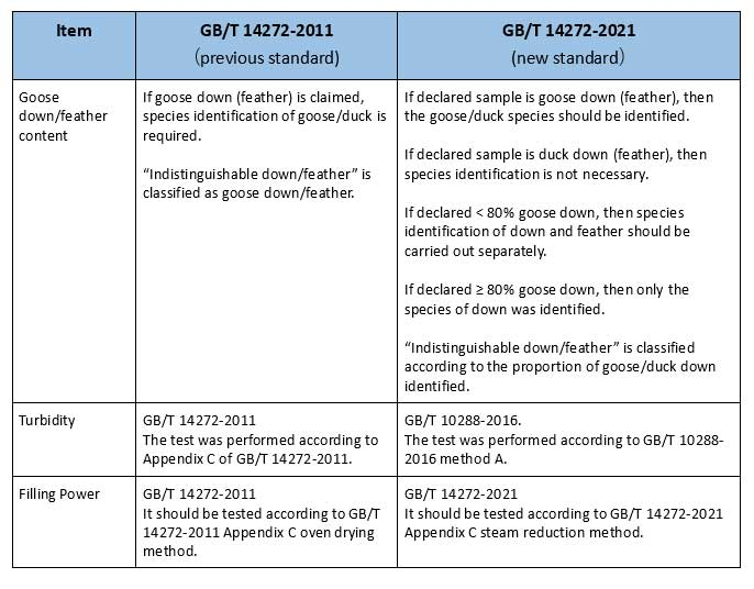 GB/T 14272-2011和GB/T 14272-2021的测试方法