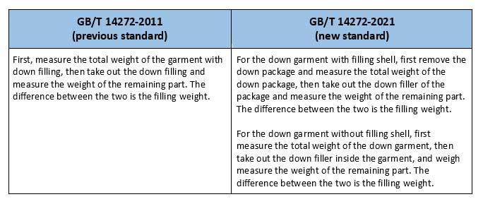 新旧标准对羽绒服的区分