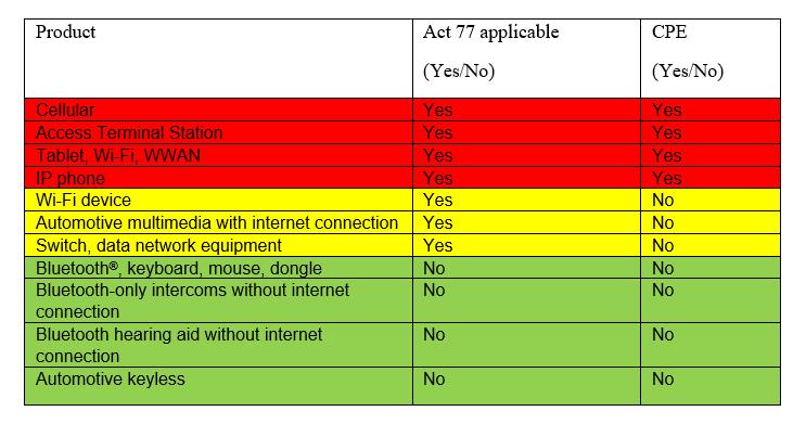 产品的典型示例和第77号法案下的建议分类